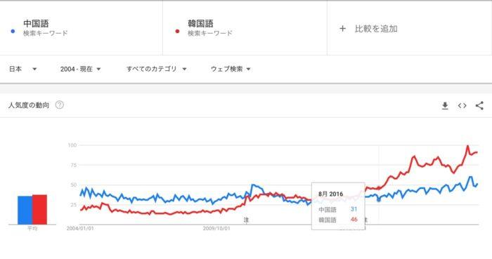 韓国語と中国語人気比較グラフ