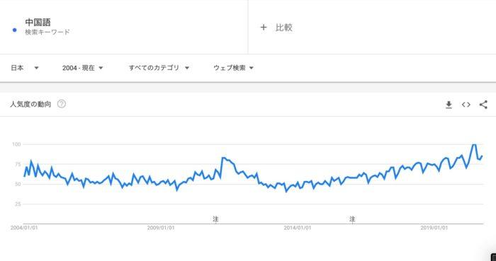 中国語推移グラフ